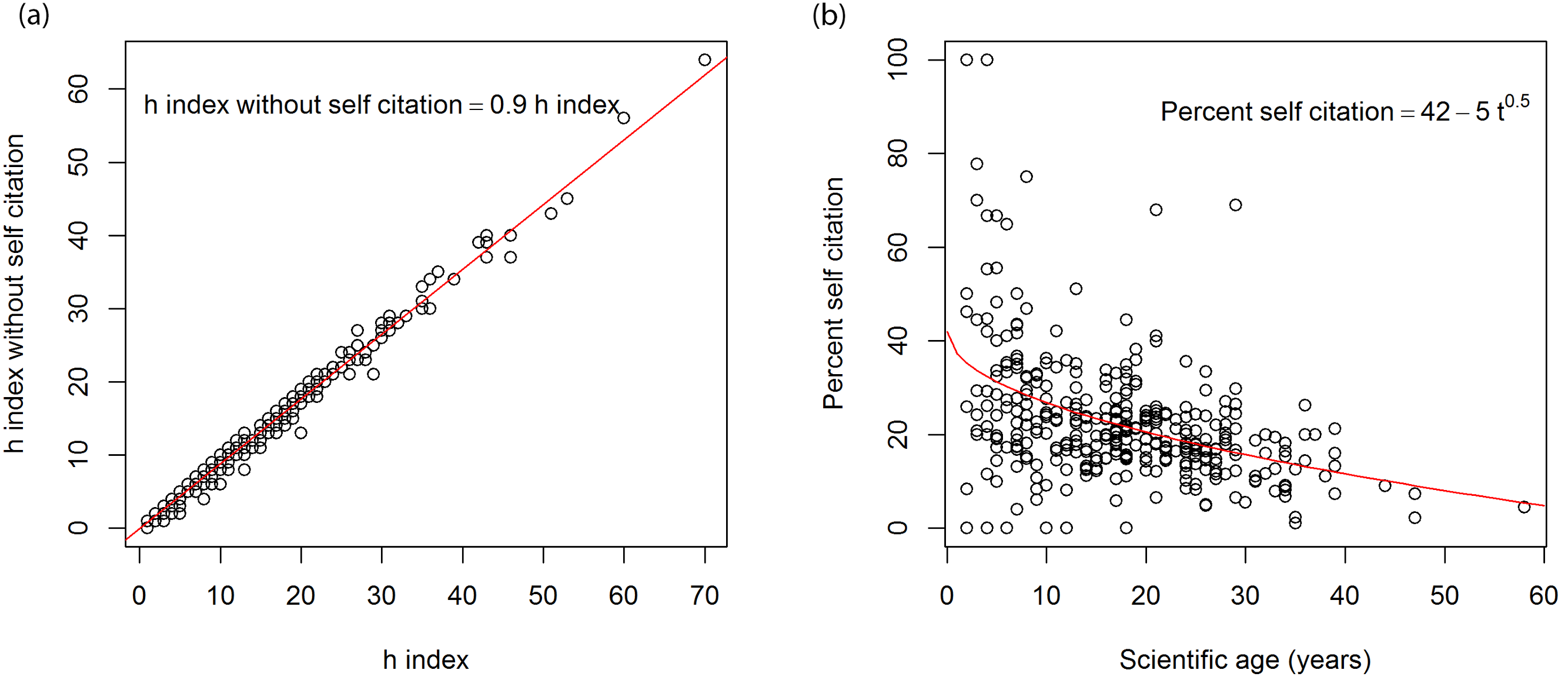"""index research paper The h-index is a measurement that aims (nc) for each paper the h-index is defined by how """"an index to quantify an individual's scientific research."""