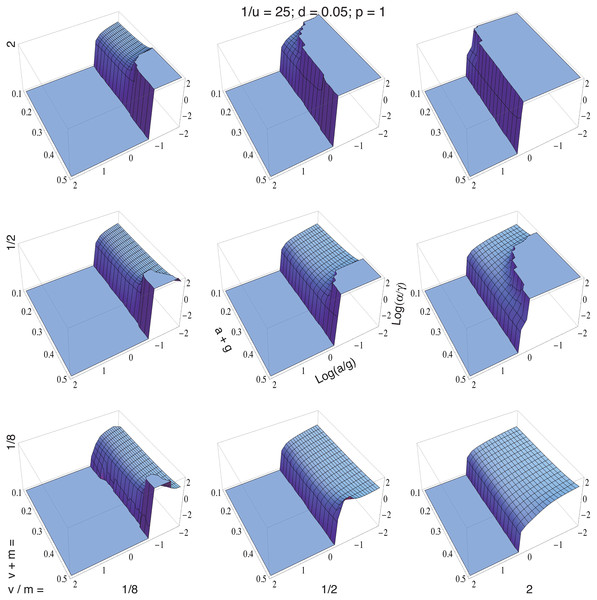 synthesist and logarithms