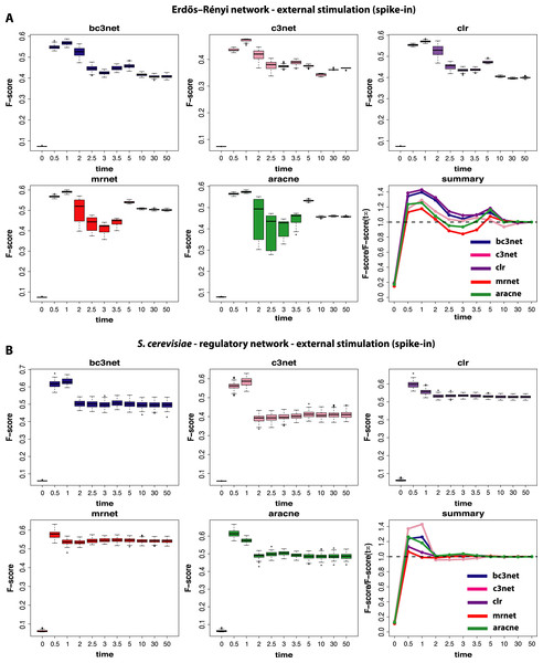 Inference performance of BC3NET, C3NET, CLR, MRNET and Aracne for a Erdös–Réyni network (A) and a subnetwork of the transcriptional regulatory network of S. cerevisiae (B) each consisting of 100 genes.