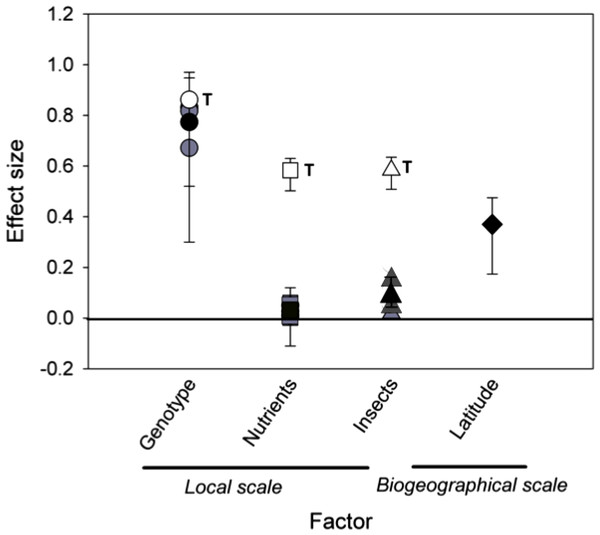 Mean effect sizes of local and biogeographical factors on rosette galler density.
