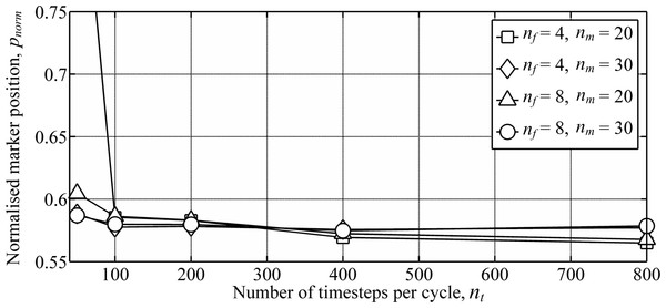 Numerical convergence study showing the variation in wake geometry with varying numbers of the wake parameters.