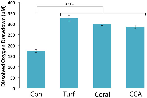 Dissolved oxygen draw down by bacterial communities cultured from turf, coral and CCA.