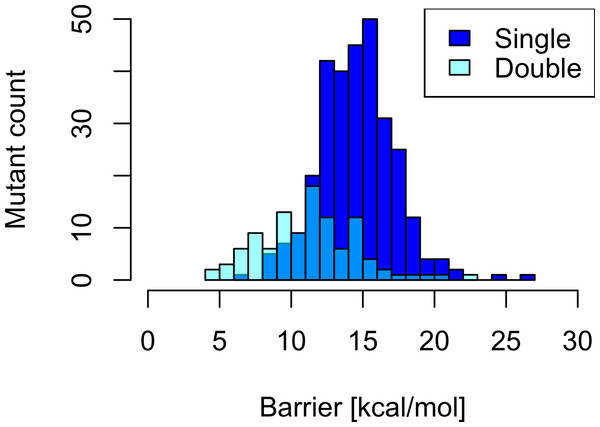 Barrier distribution of single and double mutants.