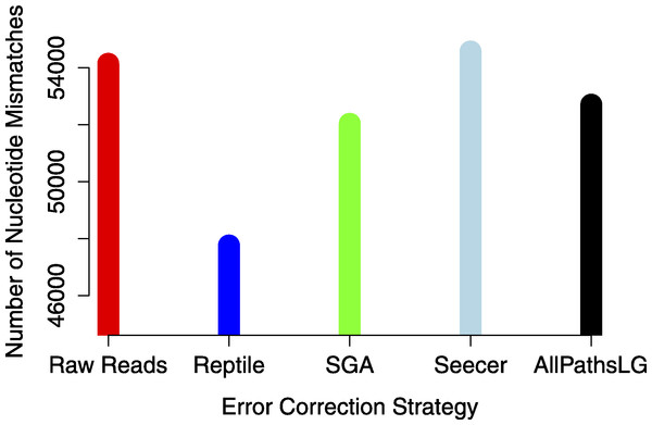 The global estimate of nucleotide mismatch decreases with error correction.