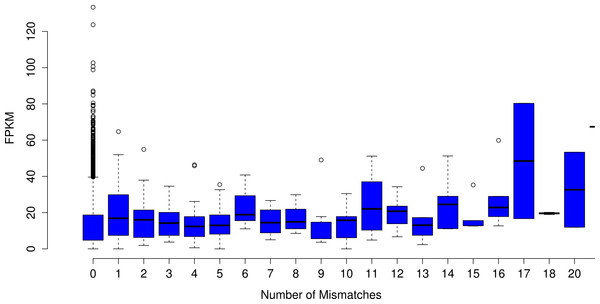 The number of nucleotide mismatches in a given contig is not related to gene expression.