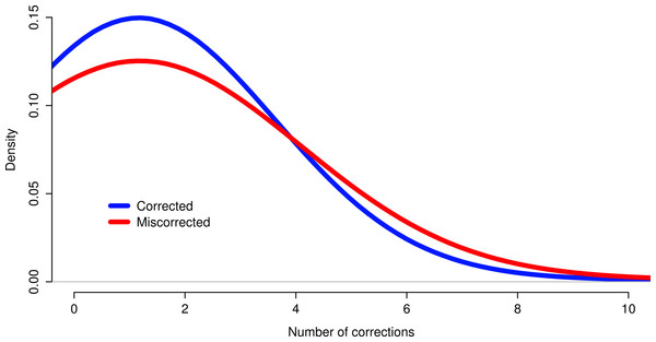 Reads miscorrected by Reptile have more corrections, on average, than to appropriately corrected reads.