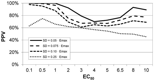EC50 positive predictive value for four noise levels, based on simulated data.