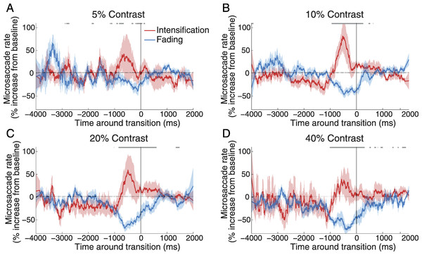 Microsaccade correlations with reported transitions.