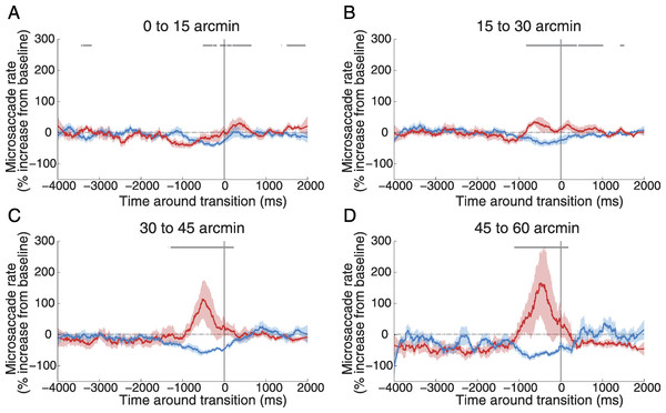 Correlations between microsaccades of different sizes and reported transitions.