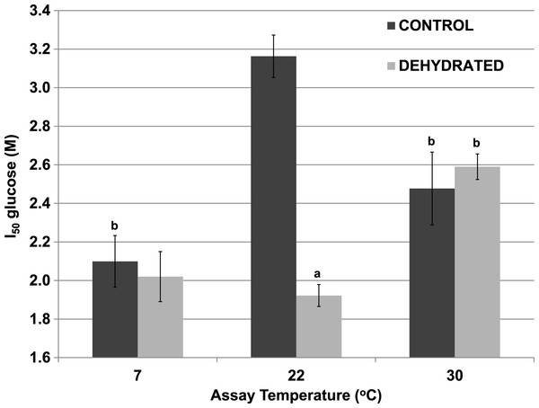 Effect of temperature on the I50 glucose for the reverse reaction of purified wood frog muscle LDH, assayed at 7 °C, 22 °C, and 30 °C.