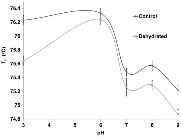 The effect of pH change on the melting temperature (Tm) of purified LDH from muscle of control and dehydrated wood frogs as determined by differential scanning fluorimetry.