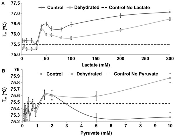 The effect of rising concentrations of lactate and pyruvate on the Tm of purified LDH from muscle of control and dehydrated wood frogs.