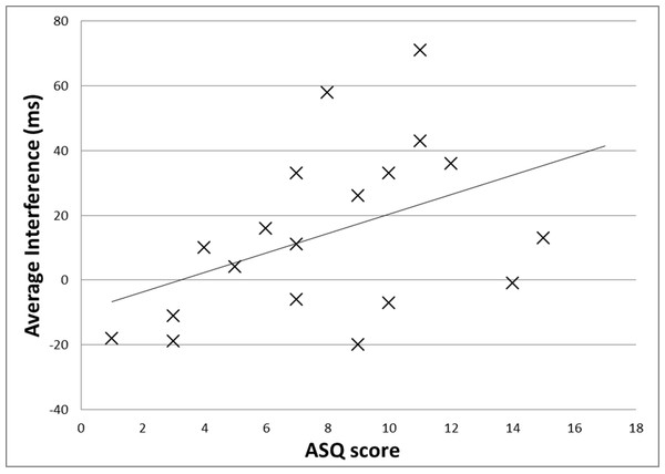 Interference from tactile stimulation, by ASQ score.