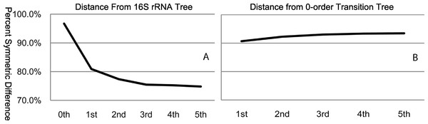 Percent symmetric difference of each order transition tree relative to the 16S rRNA tree (A) and the zero-order transition tree (B).