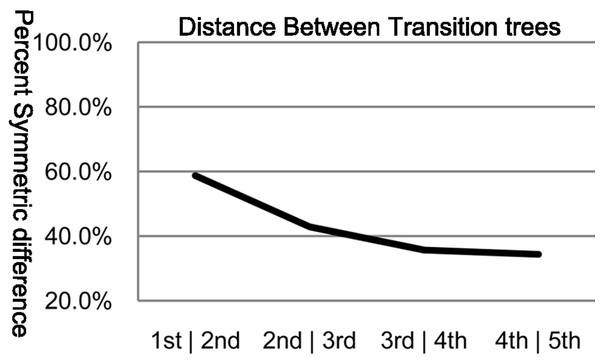 Percent symmetric difference between subsequent orders of transition trees.