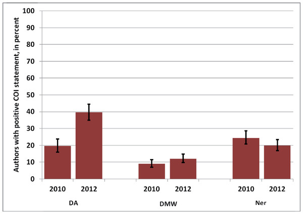 Percentage of authors of published articles with positive COI statements in 2010 versus 2012 in three German journals.