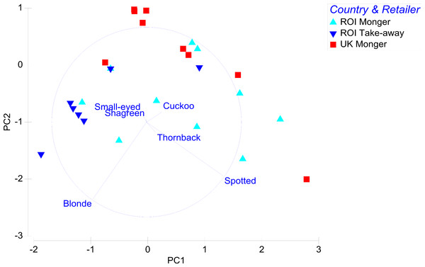 Principal components analysis of retailers based on species of skates sold (principal component 1 explains 40.2% and principal component 2 explains 28.4% of the observed variation).