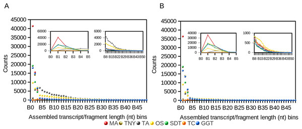 Frequency distribution of lengths (nt) of Model Assembly (MA) & assembled transcript fragments before (A) and after (B) CD-HIT-EST using simulated data.