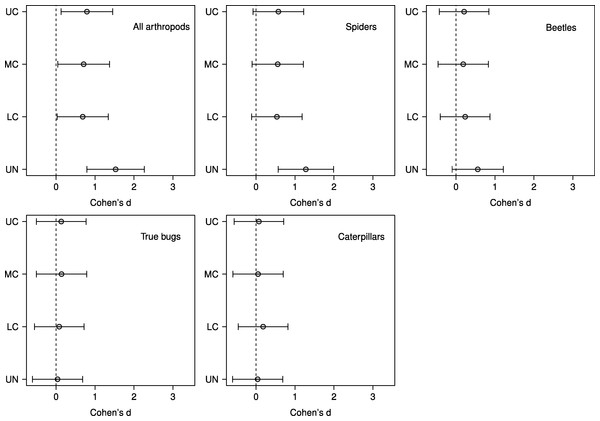 Effect sizes by stratum for predator exclusion treatment.