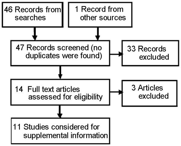 PRISMA flow diagram for studies from the updating seach (Supplemental Information 1).