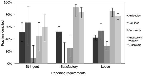 Identification of resource varies across journals with varying resource-reporting requirements.
