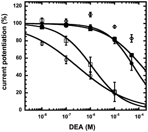 Concentration inhibition curve of DEA.