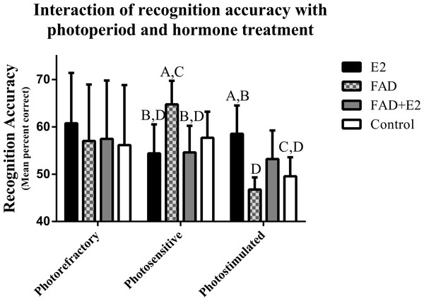 Effects of photoperiod and hormone treatment on recognition accuracy.