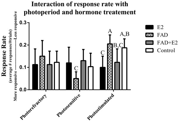 Effects of photoperiod and hormone treatment on response rate.
