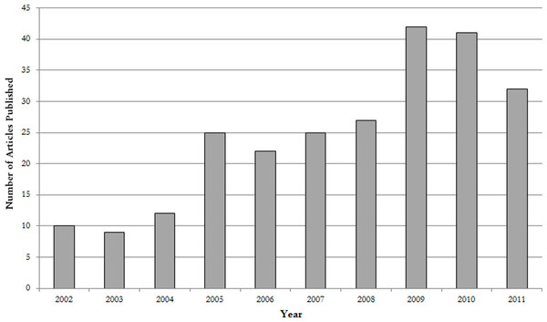 Growth rate of neuroimaging and MCS publications by year.