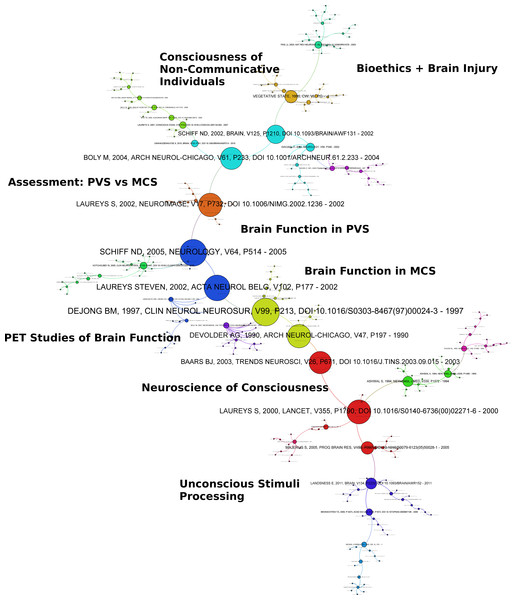 Co-citation graph of NiMCS and related research.