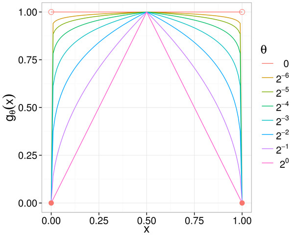 gθ curves for various θ parameters.
