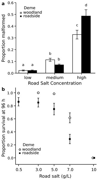 Malformations and survival following road salt exposure.