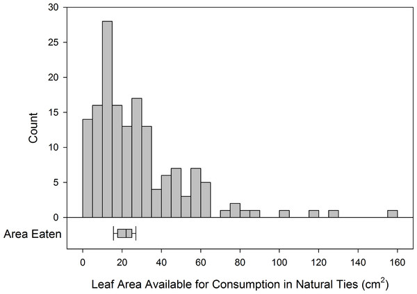 Distribution of size of natural ties compared to area required for caterpillars to develop.