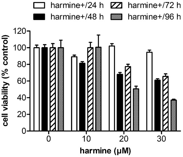 Cytotoxicity of harmine in MCF-7 cells.