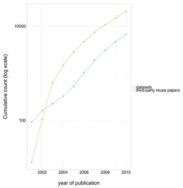 Cumulative number of datasets deposited in GEO each year, and cumulative number of third-party reuse papers published that directly attribute GEO data published each year, log scale.