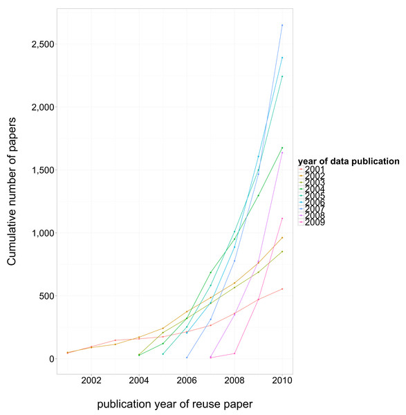 Cumulative number of third-party reuse papers, by date of reuse paper publication.
