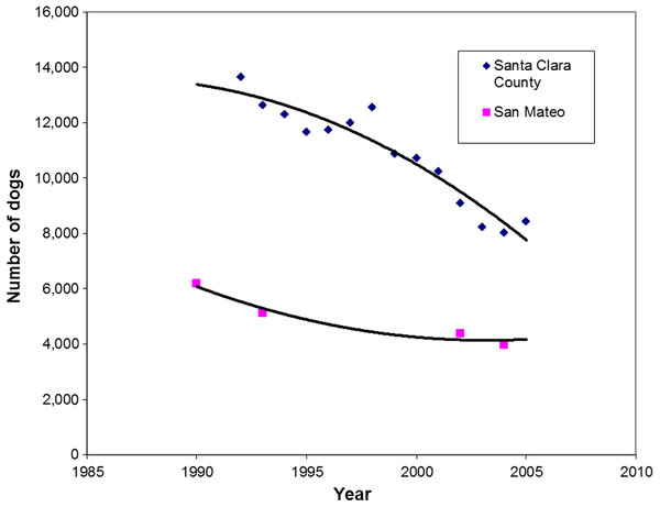 Regression analysis of intake of dogs at shelters in Santa Clara County (r=0.95) and San Mateo County (r=0.97) over time (1990–2005).