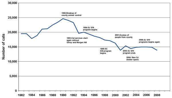 Secular changes in cat intakes in Santa Clara County, 1982–2007, indexed by historically relevant events.