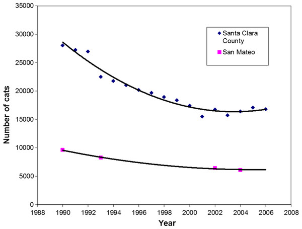 Regression analysis of intake of cats at shelters in Santa Clara (r = 0.98) and San Mateo Counties (r > 0.99), 1990–2006.