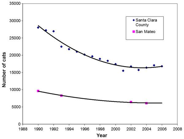 Regression analysis of intake of cats at shelters in Santa Clara (r=0.98) and San Mateo Counties (r>0.99), 1990–2006.
