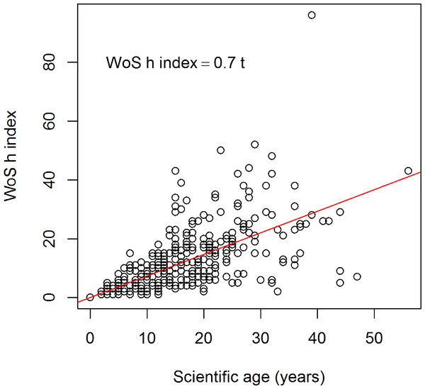 Relationship between the scientific age (t) of 340 soil researchers and the h index (Web of Science data).