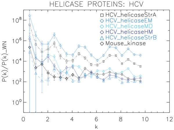 Power spectrum of the molecular surfaces of the selected HCV helicase proteins.