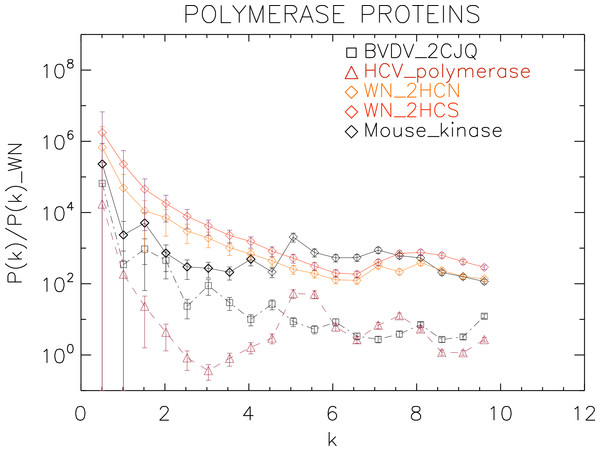 Power spectrum of the molecular surfaces of the selected polymerase proteins.
