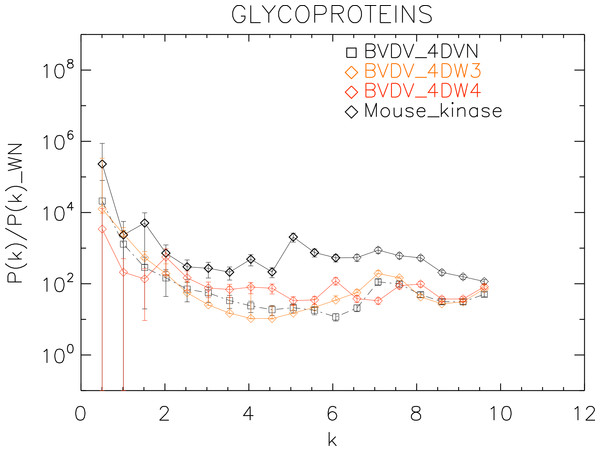 Power spectrum of the molecular surfaces of the selected glycoproteins proteins.