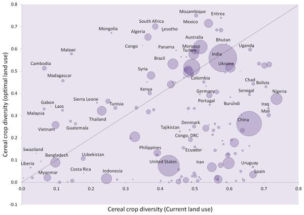 Cereal crop diversity.