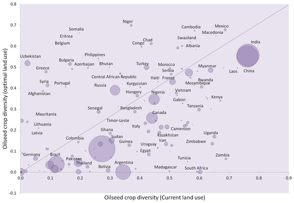Oilseed crop diversity.