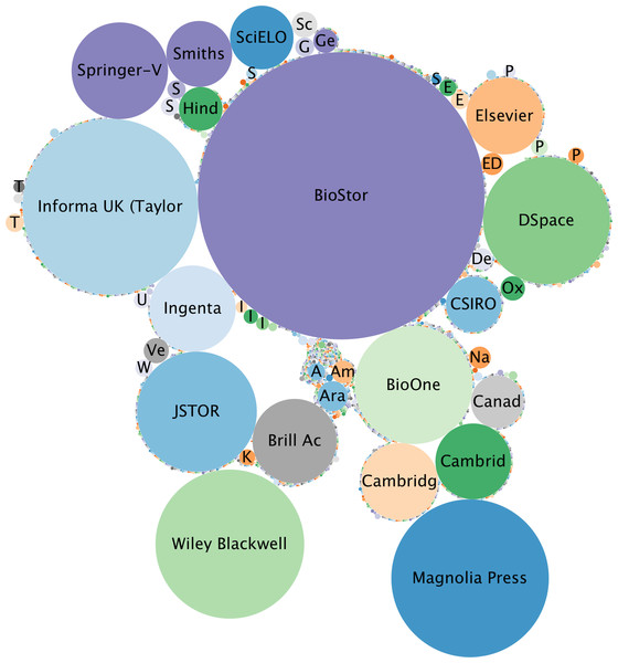 Relative importance of different publishers of taxonomic literature.