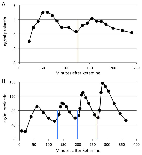 Time course of SKF38393 effects on plasma prolactin.