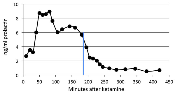Time course of pramipexole effects on plasma prolactin.