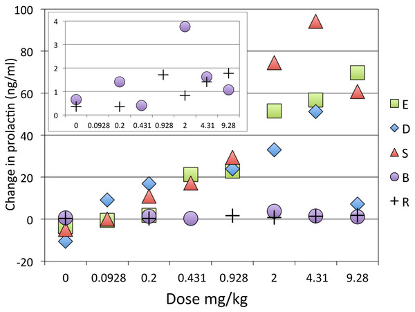 Dose-response curve for effect of SKF38393 on prolactin.